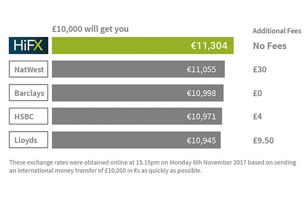 HiFX £ to € comparison